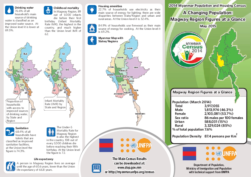 UNFPA Myanmar | Figures at a Glance: Magway
